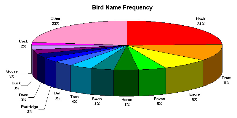 Bird Names And Photos Best Image Wallpaper